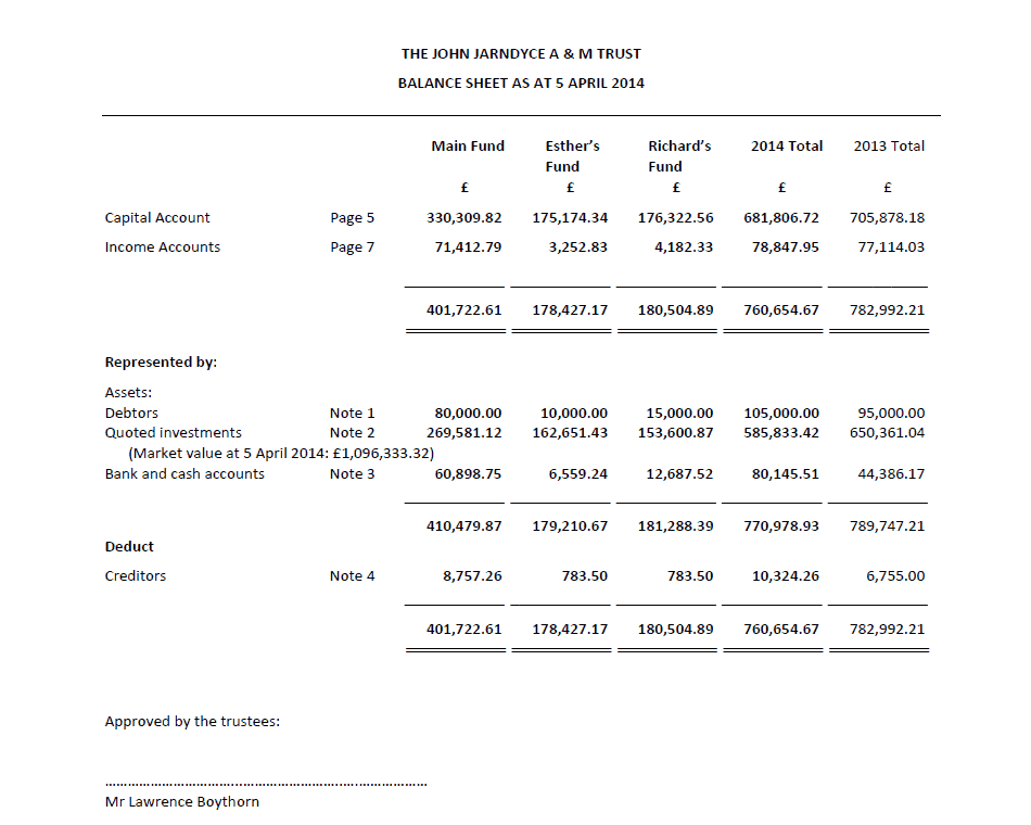 Sample multi-funded trust accounts